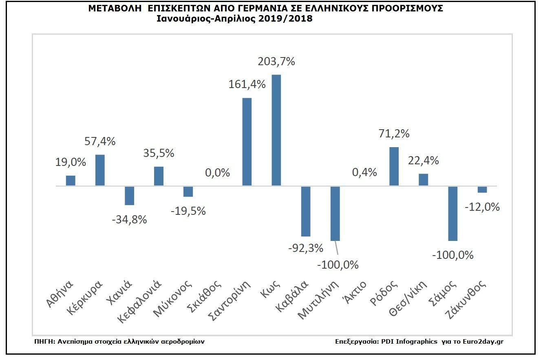 , Die Top-griechische Destinationen bevorzugte Urlaub Deutsche und Briten