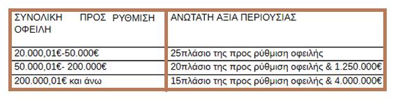 , Ο ΕΦΚΑ γνωστοποιεί με διευκρινιστική εγκύκλιο για τον εξωδικαστικό μηχανισμό ρύθμισης οφειλών επιχειρήσεων (ΦΕΚ)