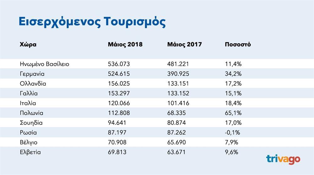 , En la cima de las preferencias de viaje de los turistas Santorini, Mykonos y Creta