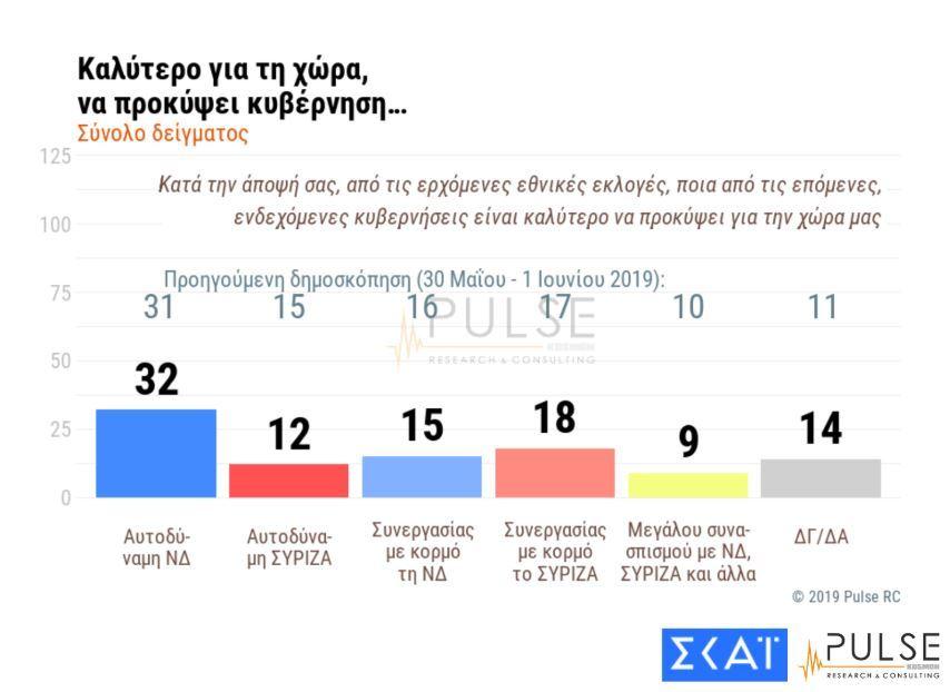 , 优先权 8,5% 根据脉冲的调查保持了新的共和国对SYRIZA