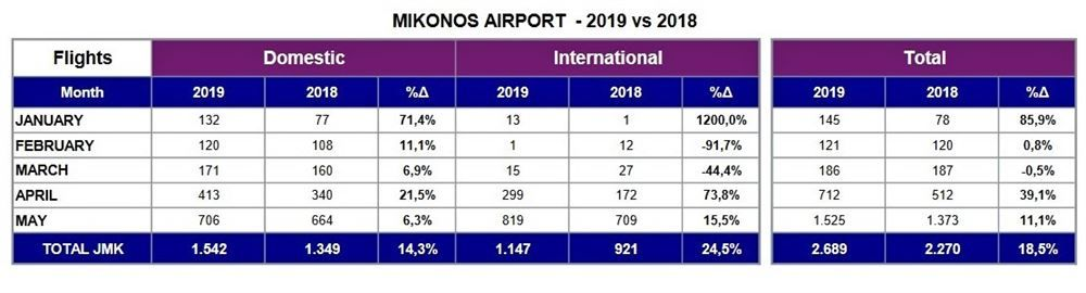 , Increase 14,6% in tourist arrivals in the first four months of 2019 Mykonos