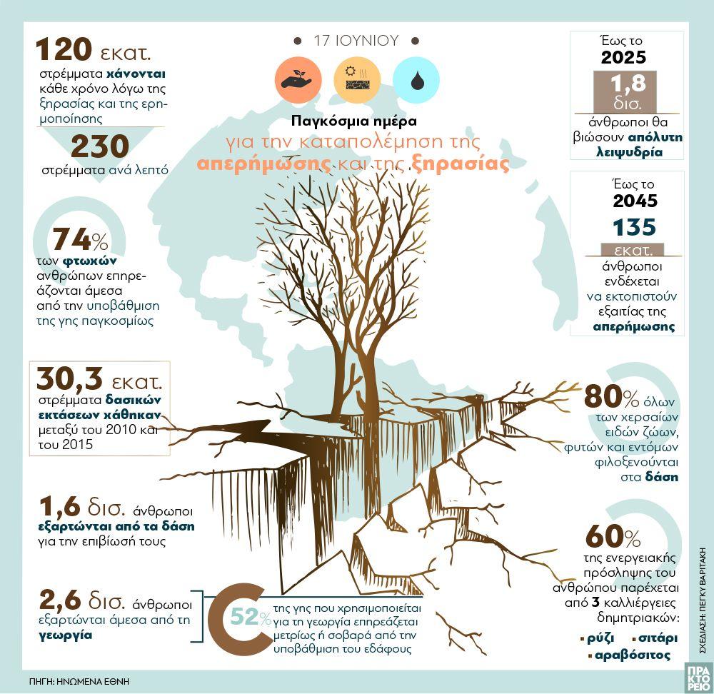 , 17 Ιουνίου: Παγκόσμια ημέρα κατά της ερημοποίησης και της ξηρασίας… Μεγάλη ανησυχία για τους κινδύνους!!