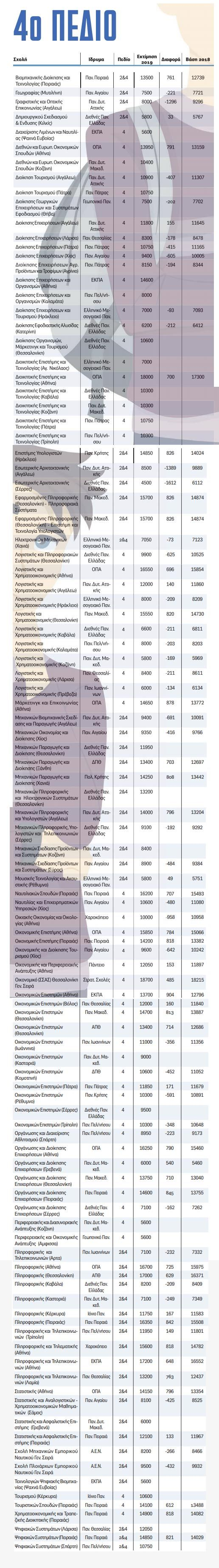 , Panhelénico: El ascenso y caída de cada escuela, Las estimaciones de Base 459 escuelas (Las tablas detalladas)