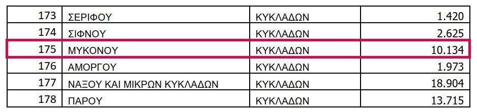 , Χρηματοδότηση από τον «Φιλόδημο» σε 22 Δήμους των Κυκλάδων -Μύκονος- για προμήθεια Απορριμματοφόρων [Έγγραφο]