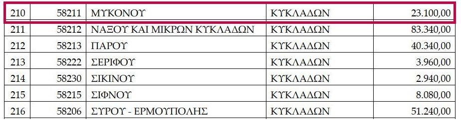 , Χρηματοδότηση στους Δήμους των Κυκλάδων, με 375.770 ευρώ για λειτουργικές ανάγκες των σχολείων – Πόσα παίρνει η Μύκονος [Έγγραφο]